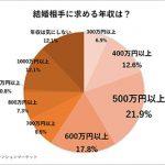 結婚相手の年収は600万円以上? 結婚後はマンション購入?
