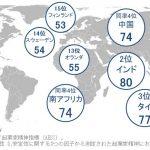 日本の起業家精神 世界45カ国の中で驚愕の結果に